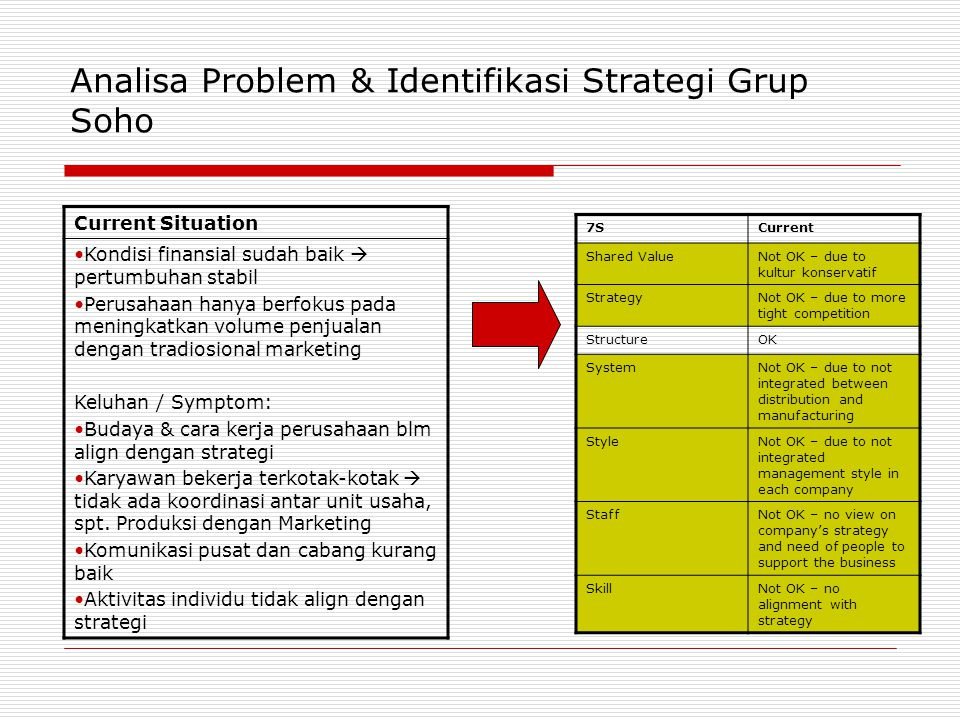 Analisa Problem & Identifikasi Strategi Grup Soho
