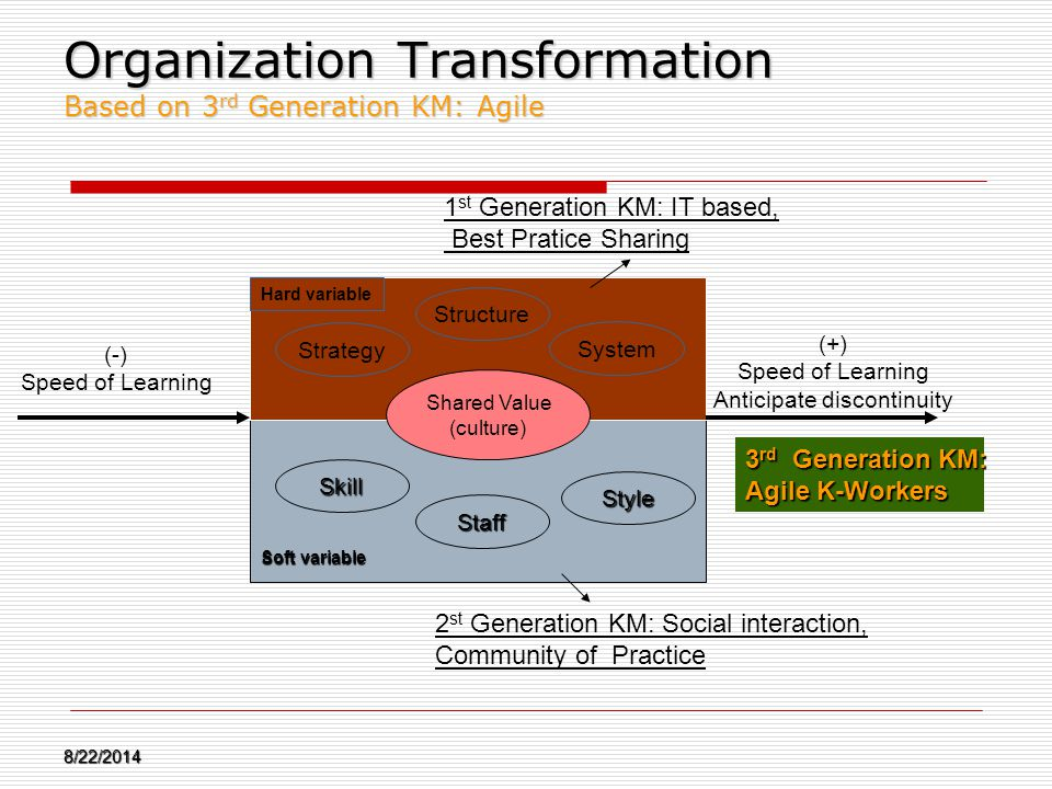 Organization Transformation Based on 3rd Generation KM: Agile