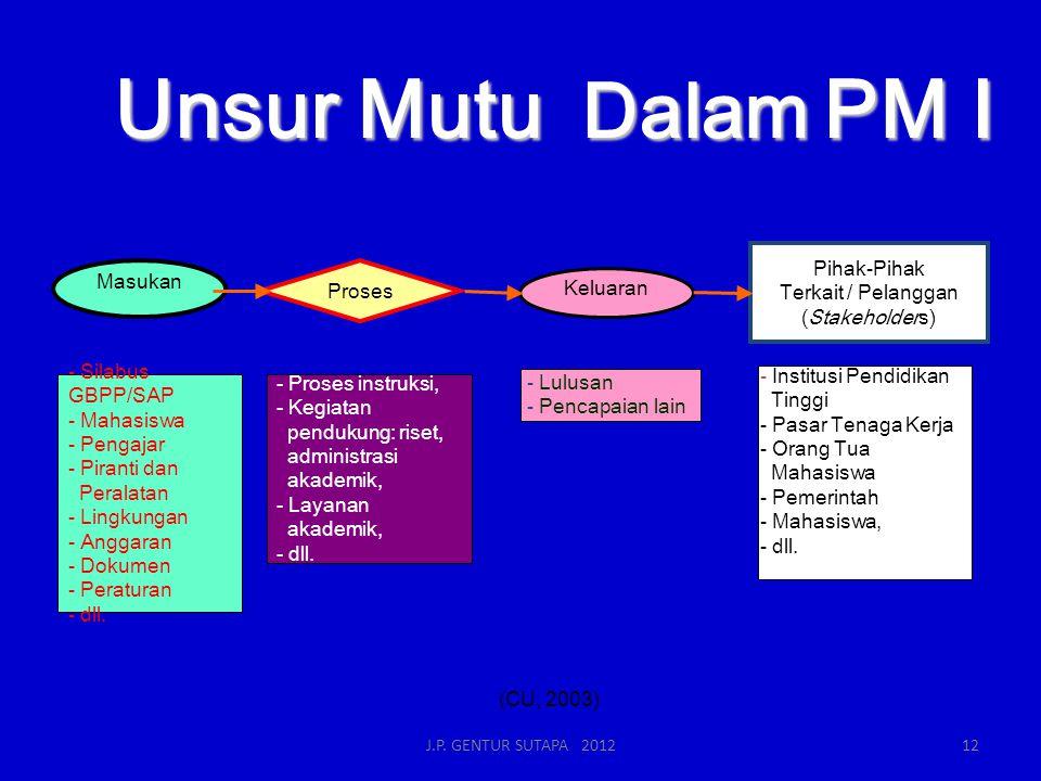 Unsur Mutu Dalam PM I Pihak-Pihak Masukan Terkait / Pelanggan Proses