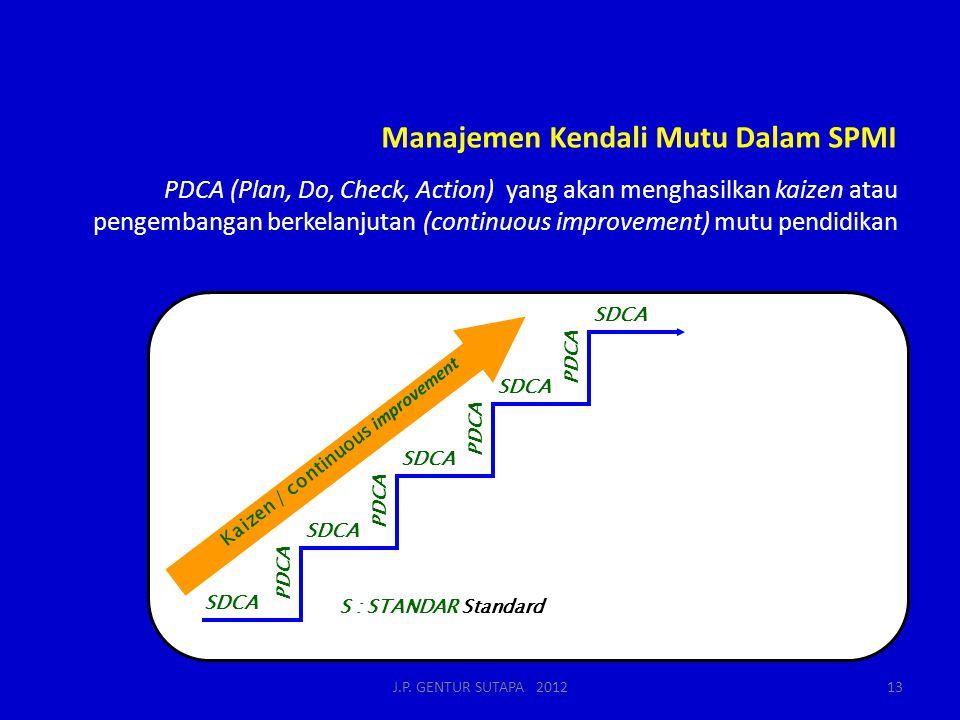Manajemen Kendali Mutu Dalam SPMI
