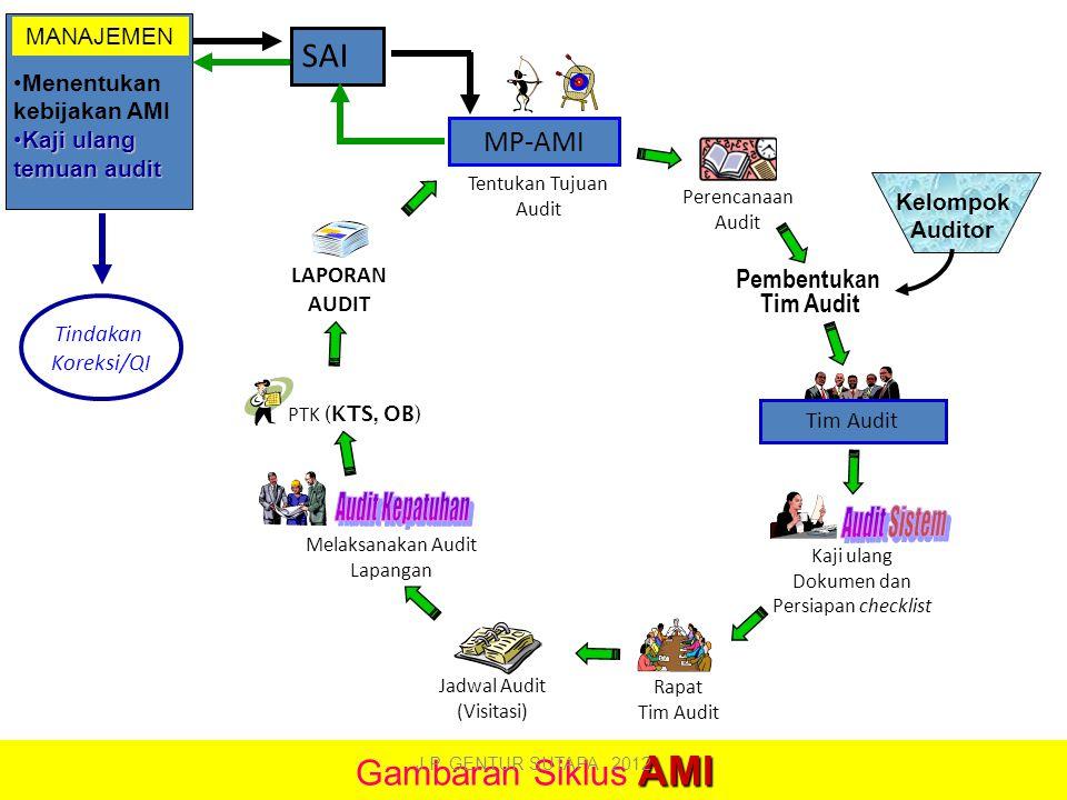 Audit Kepatuhan Audit Sistem SAI Gambaran Siklus AMI MP-AMI
