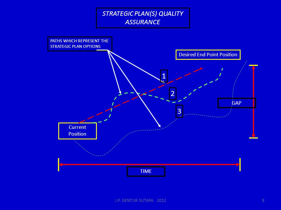 1 2 3 STRATEGIC PLAN(S) QUALITY ASSURANCE Desired End Point Position
