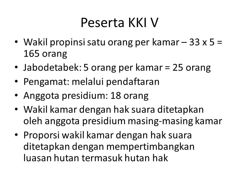 Peserta KKI V Wakil propinsi satu orang per kamar – 33 x 5 = 165 orang