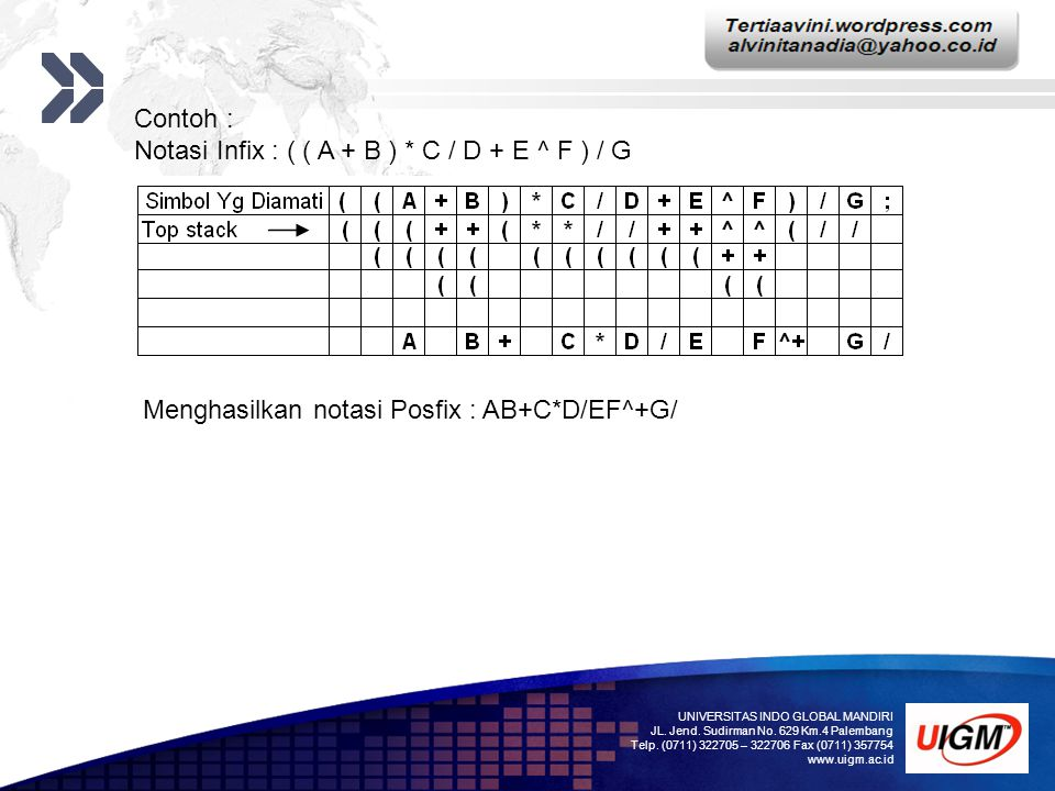 Notasi Infix : ( ( A + B ) * C / D + E ^ F ) / G