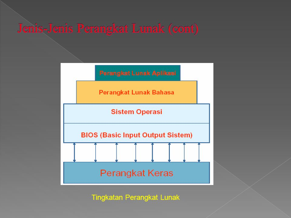 Jenis-Jenis Perangkat Lunak (cont)