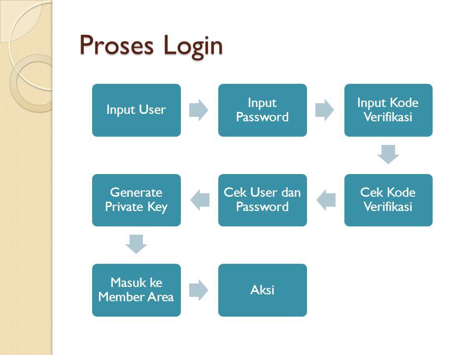 Proses Login Input User Input Password Input Kode Verifikasi
