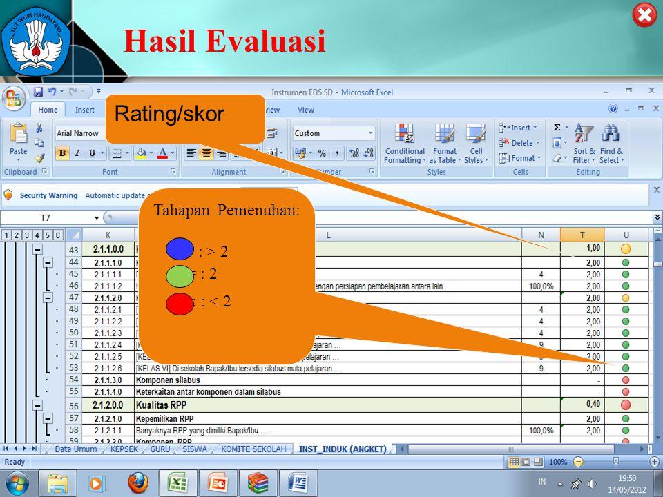 Hasil Evaluasi Rating/skor Tahapan Pemenuhan: : : > 2 : = : 2