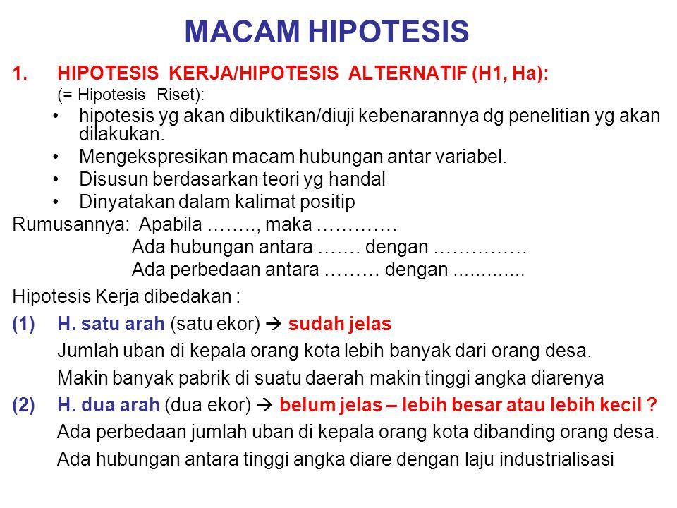 MACAM HIPOTESIS HIPOTESIS KERJA/HIPOTESIS ALTERNATIF (H1, Ha):