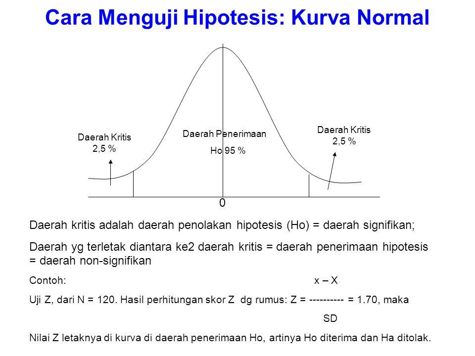 Cara Menguji Hipotesis: Kurva Normal