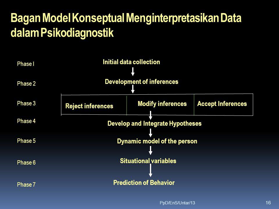 Bagan Model Konseptual Menginterpretasikan Data dalam Psikodiagnostik