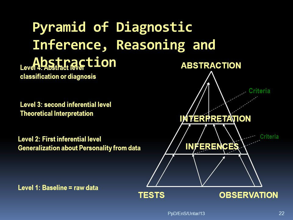 Pyramid of Diagnostic Inference, Reasoning and Abstraction