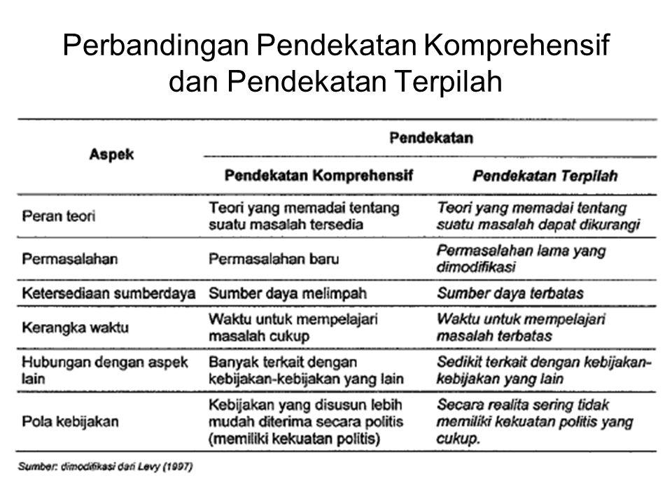 Perbandingan Pendekatan Komprehensif dan Pendekatan Terpilah