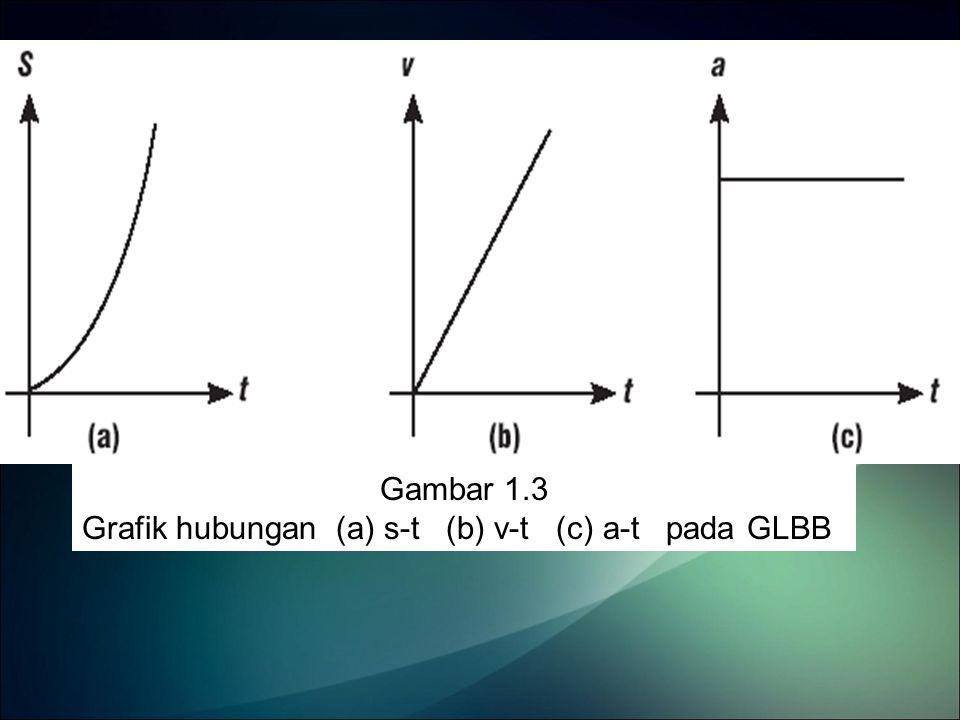 Gambar 1.3 Grafik hubungan (a) s-t (b) v-t (c) a-t pada GLBB