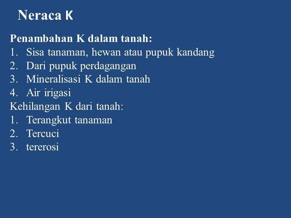 Neraca K Penambahan K dalam tanah: