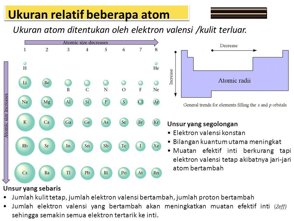 Ukuran relatif beberapa atom