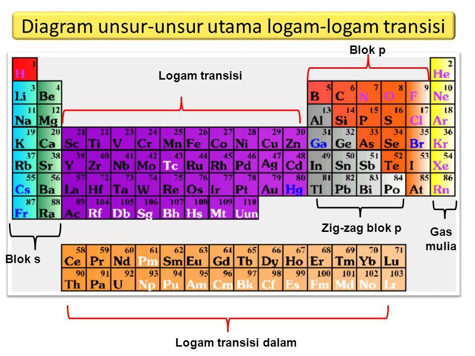 Diagram unsur-unsur utama logam-logam transisi