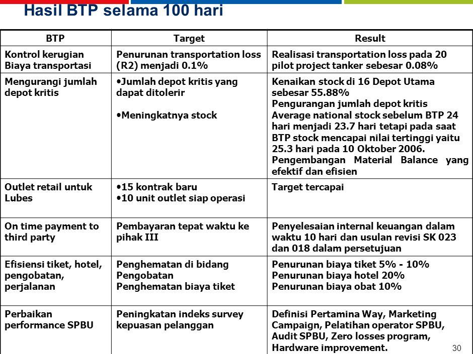 Rekap Usulan BTP Wave II – Marketing & Trading