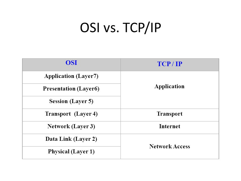 OSI vs. TCP/IP OSI TCP / IP Application (Layer7) Application