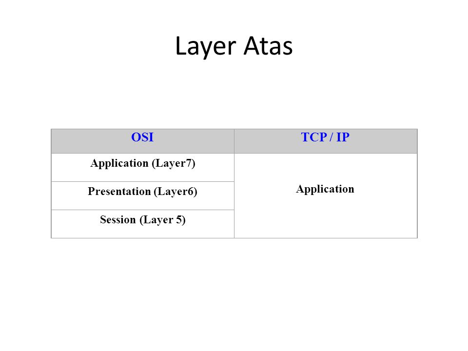 Layer Atas OSI TCP / IP Application (Layer7) Application