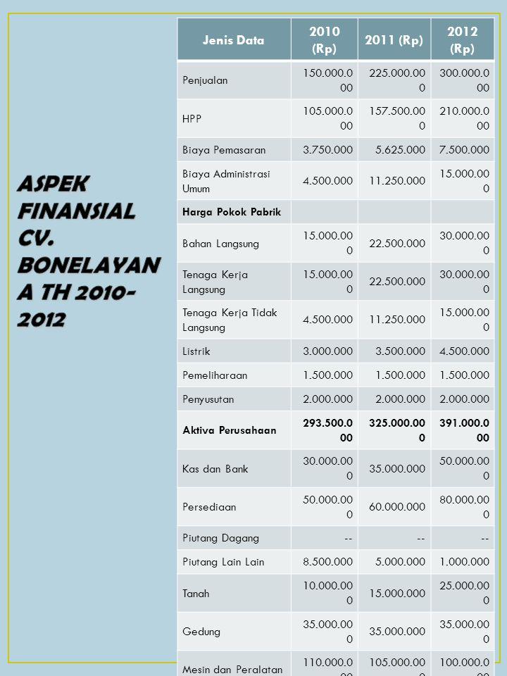 ASPEK FINANSIAL CV. BONELAYANA TH 2010-2012