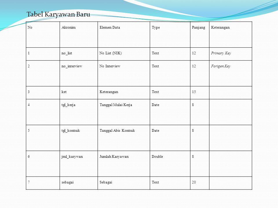 Tabel Karyawan Baru No Akronim Elemen Data Type Panjang Keterangan 1