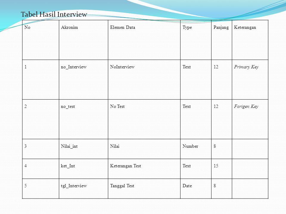 Tabel Hasil Interview No Akronim Elemen Data Type Panjang Keterangan 1
