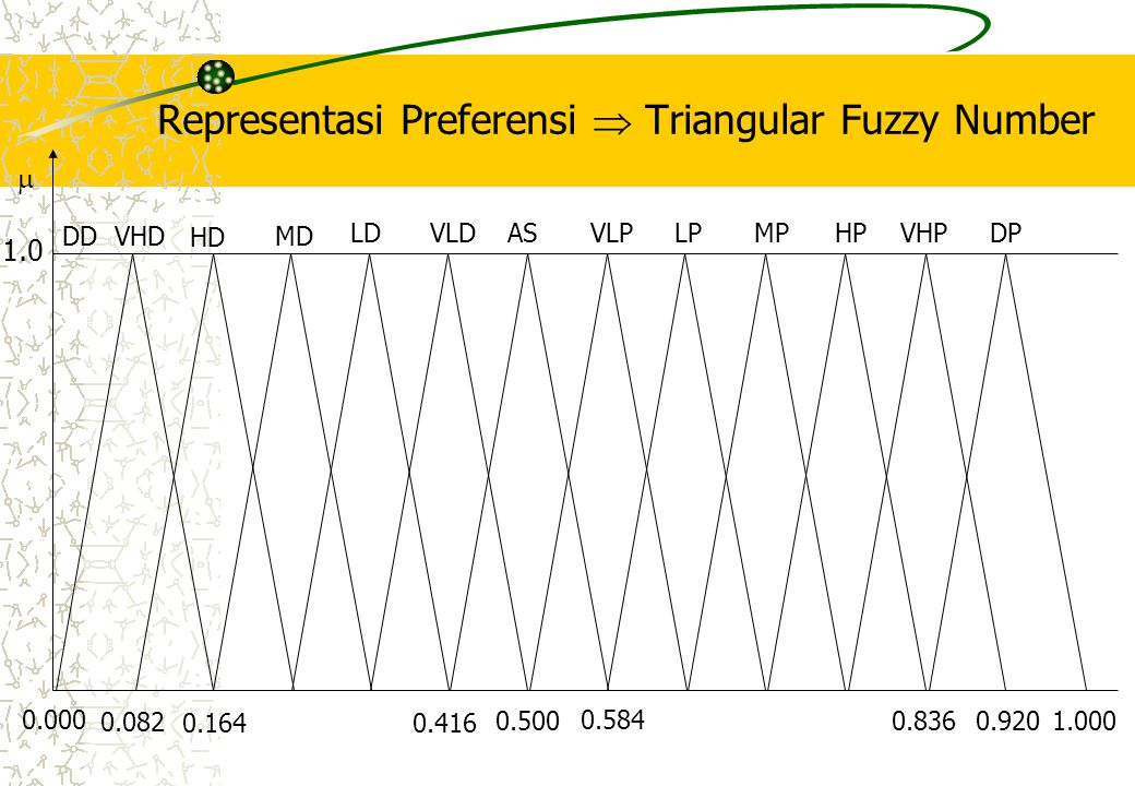Representasi Preferensi  Triangular Fuzzy Number