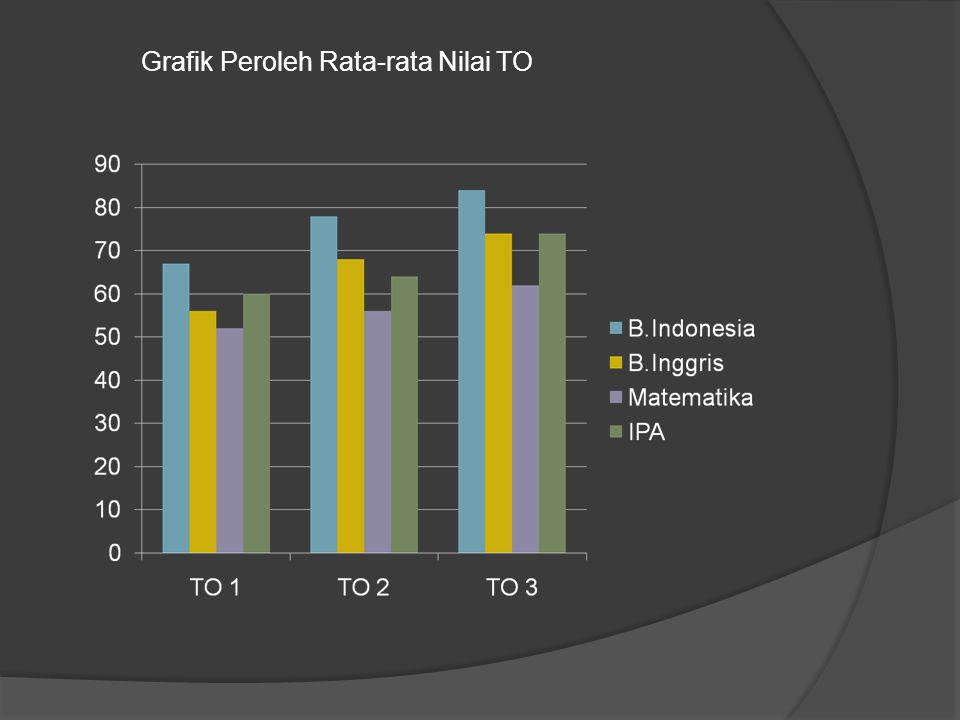 Grafik Peroleh Rata-rata Nilai TO
