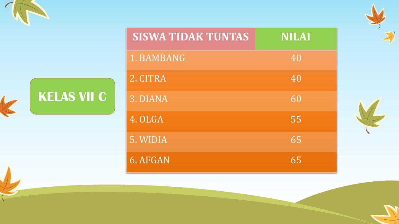 KELAS VII C SISWA TIDAK TUNTAS NILAI 1. BAMBANG 40 2. CITRA 3. DIANA