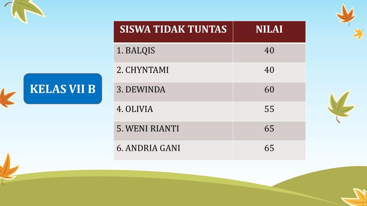 KELAS VII B SISWA TIDAK TUNTAS NILAI 1. BALQIS 40 2. CHYNTAMI