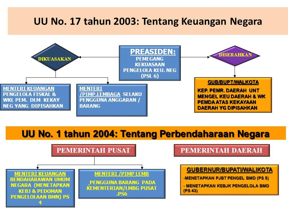 UU No. 17 tahun 2003: Tentang Keuangan Negara