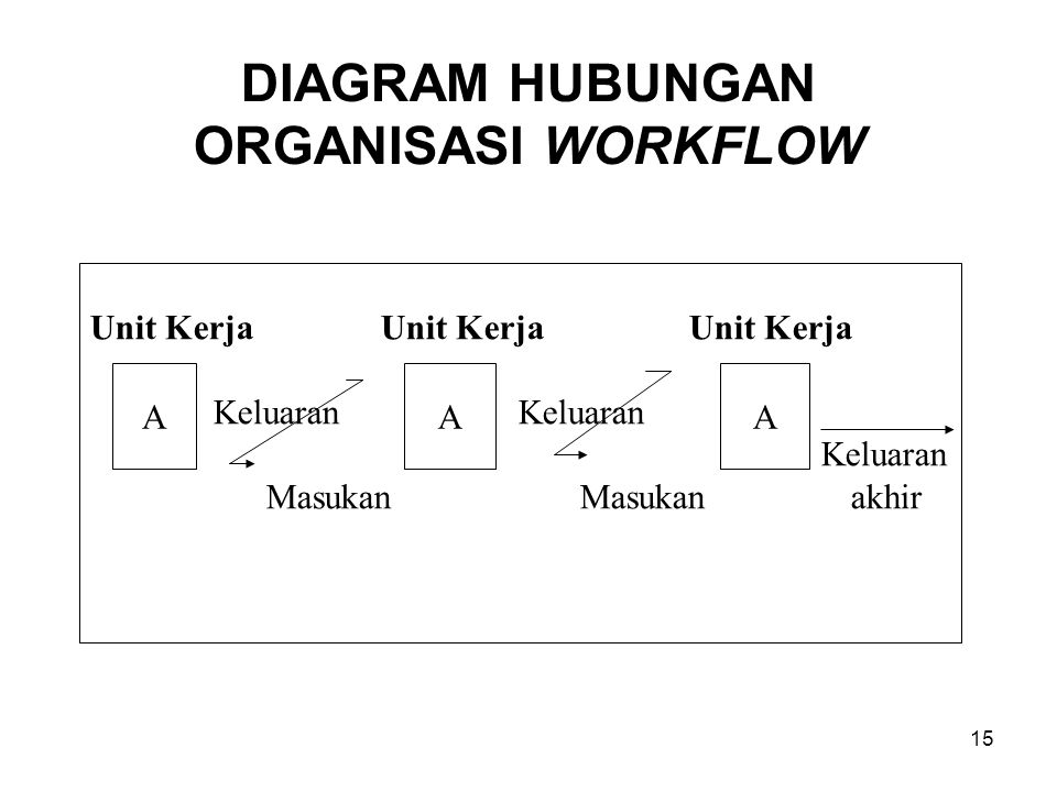 DIAGRAM HUBUNGAN ORGANISASI WORKFLOW