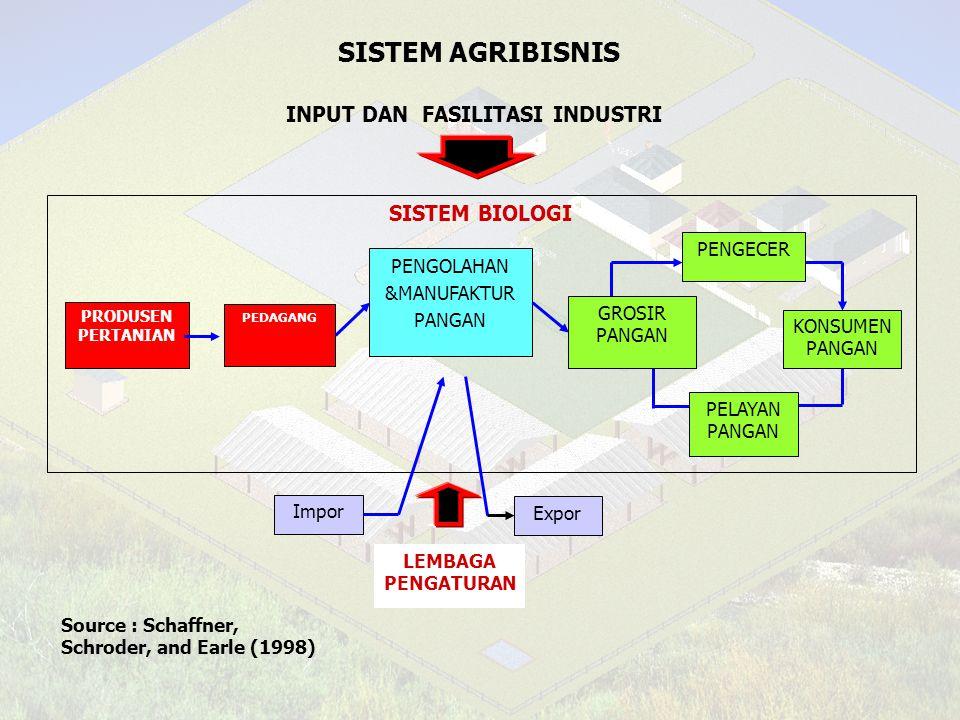 SISTEM AGRIBISNIS INPUT DAN FASILITASI INDUSTRI SISTEM BIOLOGI