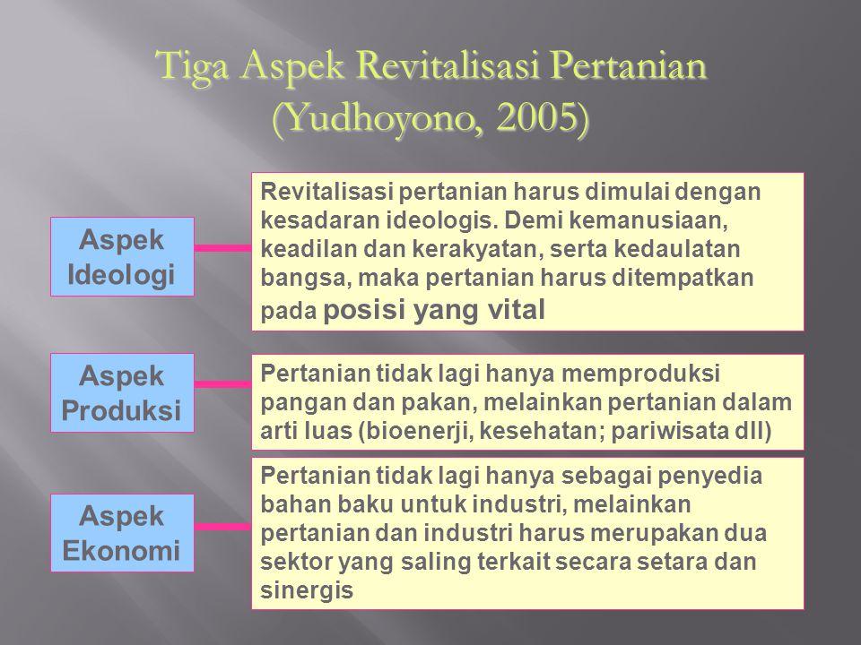 Tiga Aspek Revitalisasi Pertanian (Yudhoyono, 2005)