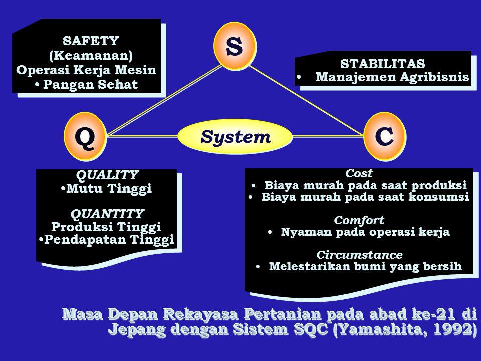 SAFETY (Keamanan) Operasi Kerja Mesin. Pangan Sehat. S. Q. C. System. STABILITAS. Manajemen Agribisnis.