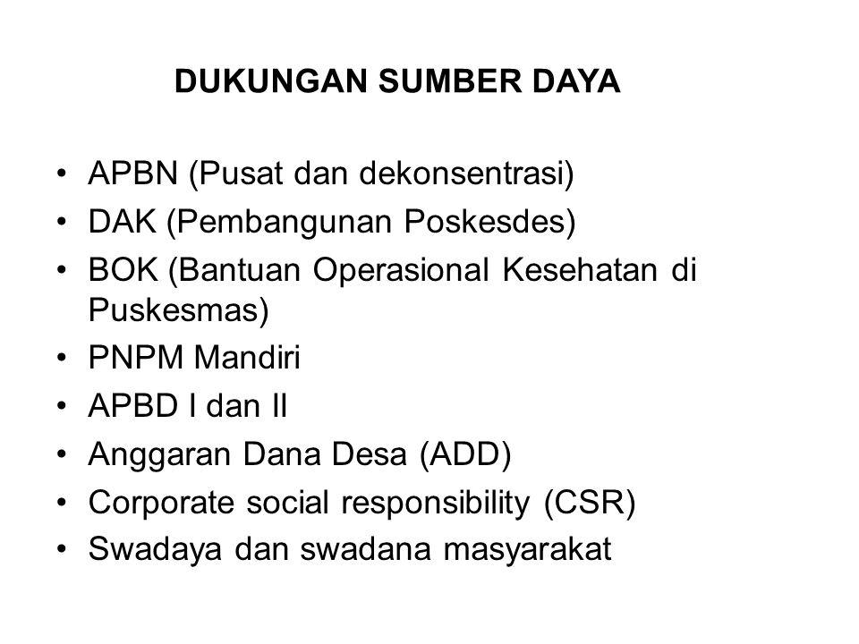 APBN (Pusat dan dekonsentrasi) DAK (Pembangunan Poskesdes)