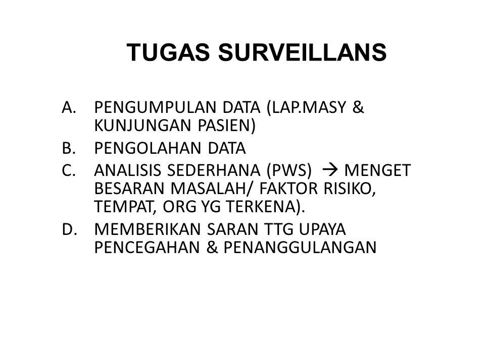 TUGAS SURVEILLANS PENGUMPULAN DATA (LAP.MASY & KUNJUNGAN PASIEN)