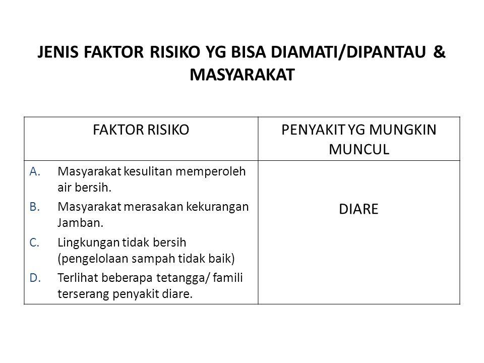 JENIS FAKTOR RISIKO YG BISA DIAMATI/DIPANTAU & MASYARAKAT