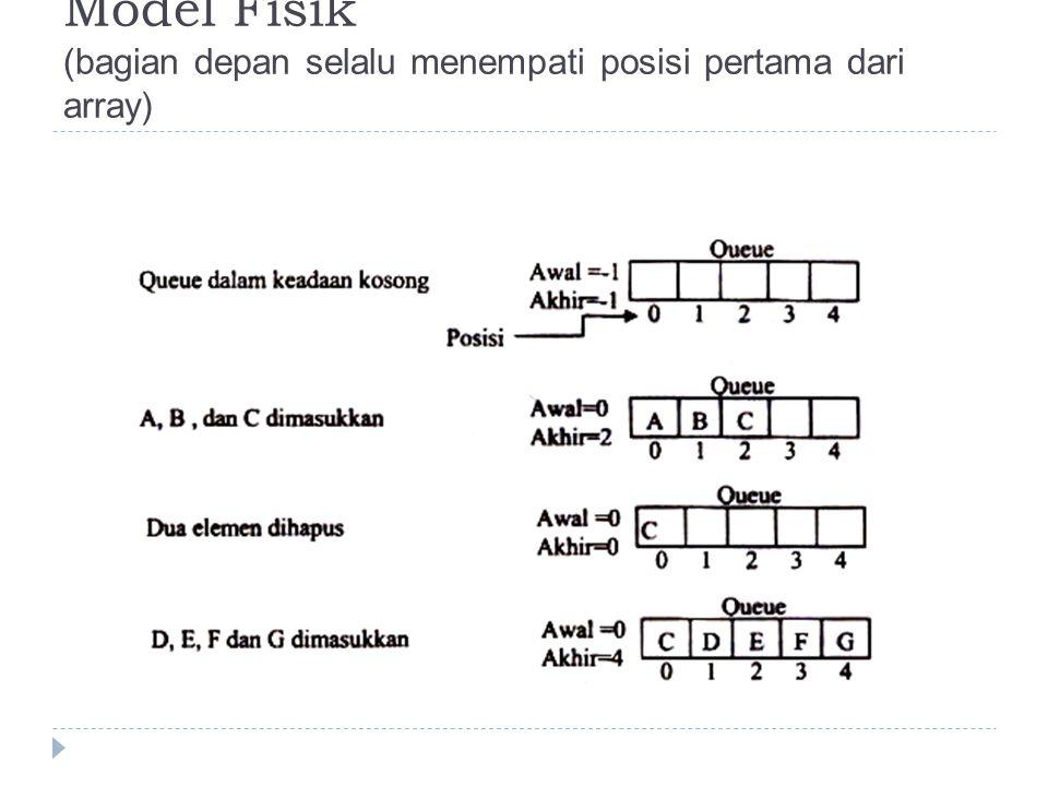 Model Fisik (bagian depan selalu menempati posisi pertama dari array)