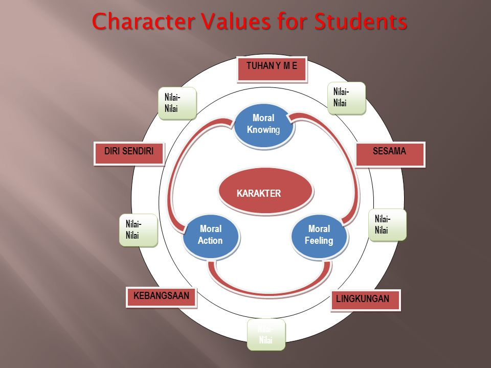 Character Values for Students