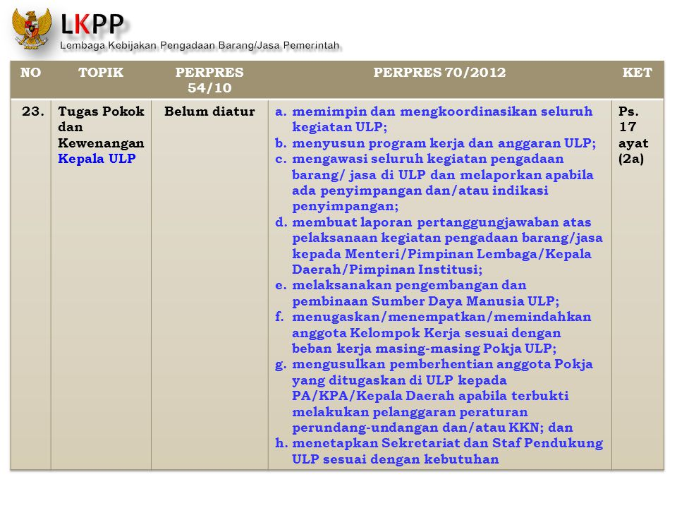 NO TOPIK. PERPRES 54/10. PERPRES 70/2012. KET. 23. Tugas Pokok dan Kewenangan Kepala ULP. Belum diatur.