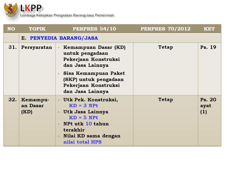 NO TOPIK. PERPRES 54/10. PERPRES 70/2012. KET. E. PENYEDIA BARANG/JASA. 31. Persyaratan.