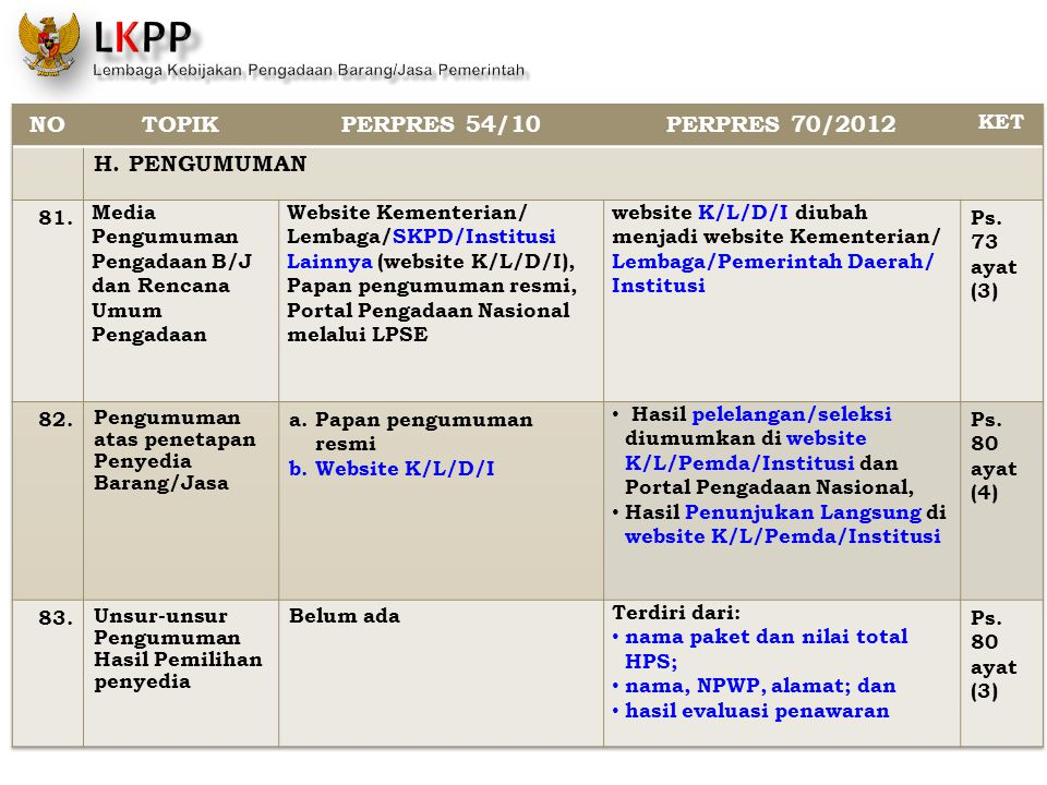NO TOPIK PERPRES 54/10 PERPRES 70/2012