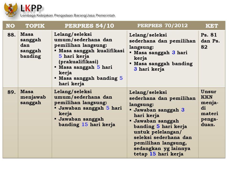 NO TOPIK PERPRES 54/10 KET PERPRES 70/2012 88.