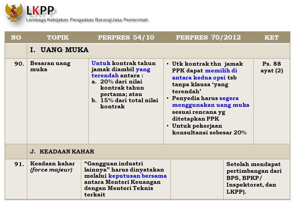 I. UANG MUKA NO TOPIK PERPRES 54/10 PERPRES 70/2012 KET 90.