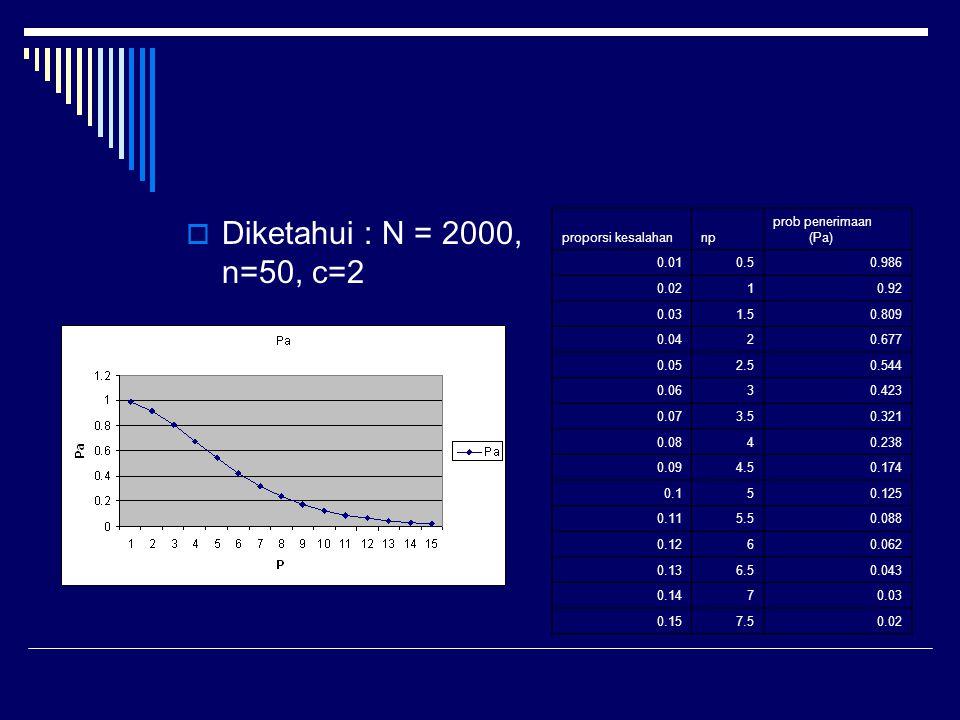 Diketahui : N = 2000, n=50, c=2 proporsi kesalahan np