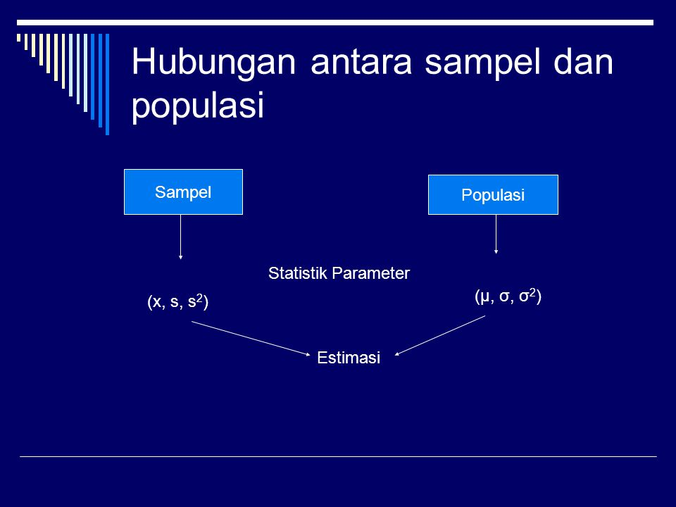 Hubungan antara sampel dan populasi