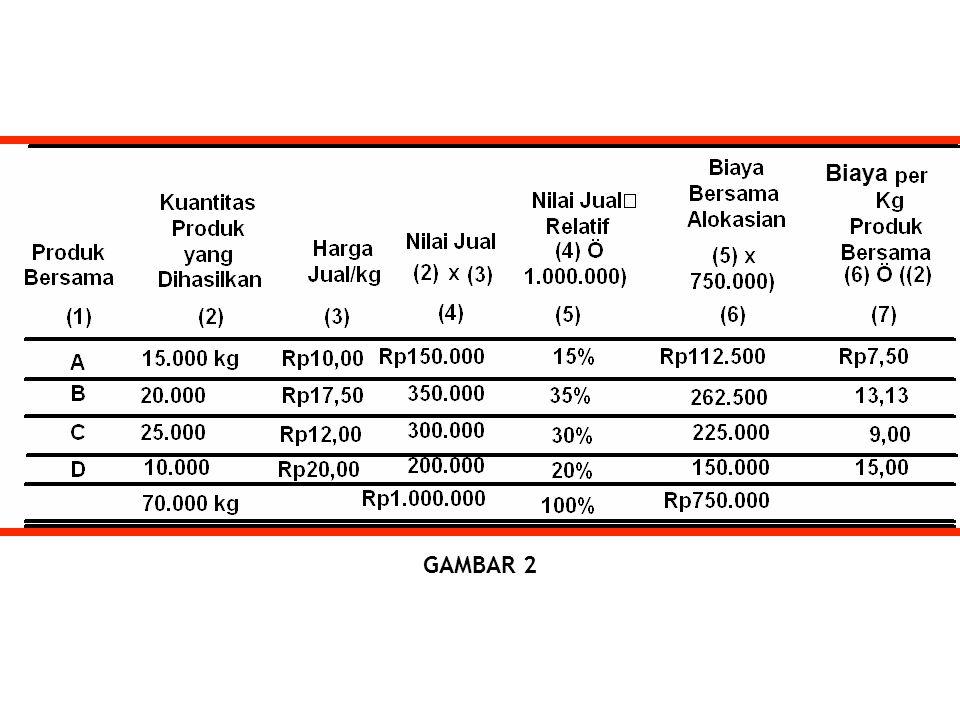 Biaya GAMBAR 2