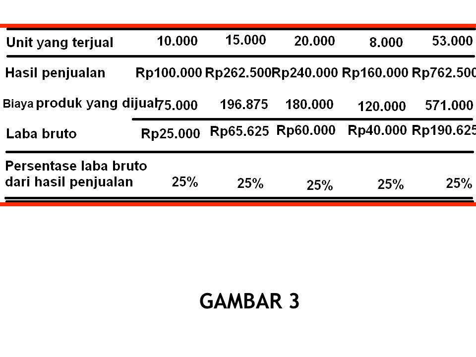 Biaya GAMBAR 3