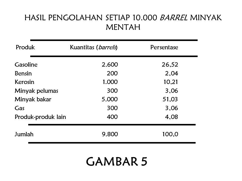 HASIL PENGOLAHAN SETIAP 10.000 BARREL MINYAK MENTAH